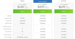 BlueHost Review, Why Shared Hosting is Good for Beginners as well as for Pro Users